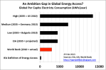 Energy Access needed for the other 2 billion