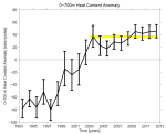 Ocean heat levels at a 10 yr standstill