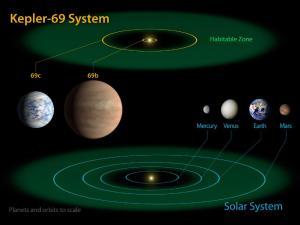 Kepler 69c system