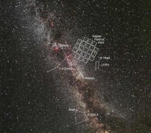Kepler satellite Field-of-View