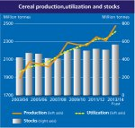 World cereal production increasing well ahead of population increases