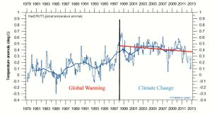 Cooling Global Warming - name changes do NOT change natural temperature cycles