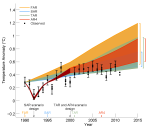 IPCC AR5 black observation now below and outside  all 38 climate model predictions