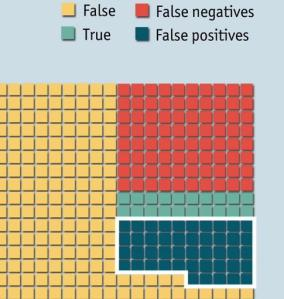 False positive science papers can make up to two thirds of peer reviewed articles