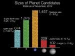Exo-Planet Candidates - Nov 2013