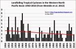 Typhoon landfalls decreasing