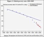 Global Poverty Rates declining rapidly - Chen and Ravillion 2010