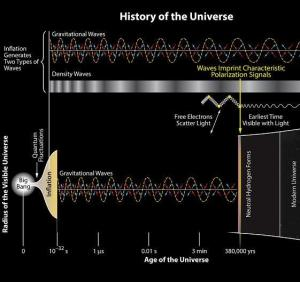 BICEP 2 gravitational waves from the inflationary era 3