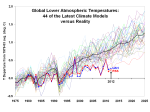 Climate models now depated from the real world