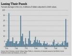 Tornado damages in US are decreasing