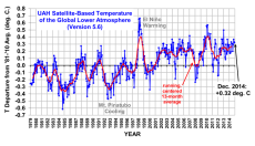 Warmest Year Ever becomes 3rd warmest and still cooling