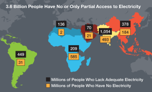 Electricity - 3.6 billion with little or none
