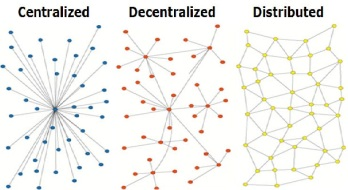 Peer Networks in our evolving in society