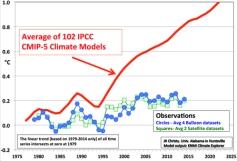 Cooling versus 105 UN Climate Models