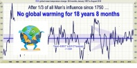 Global Warming now stopped for 18 years and 8 months
