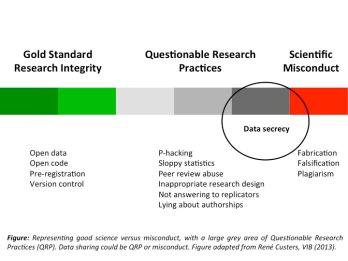 Data hiding equal scientific misconduct