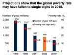 Extreme Poverty lowest ever - 9.8% down to 700 million people