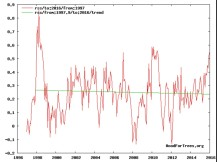 Global Warning flat from 1997 to 2016