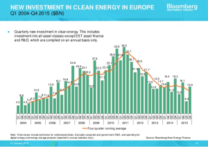 Renewables declining in Europe