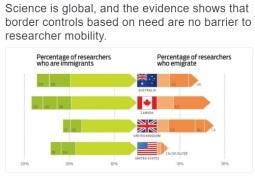Science is Global