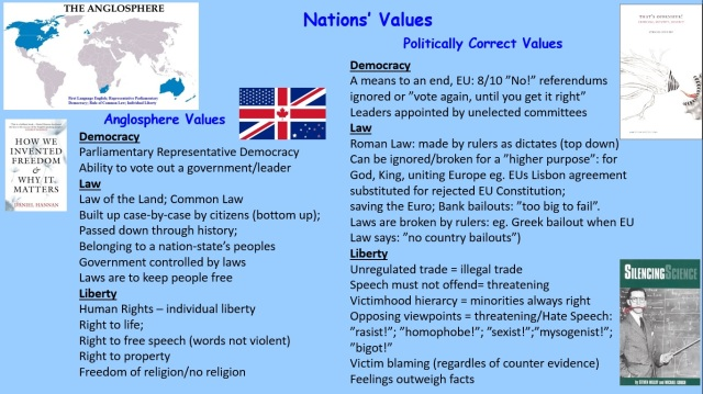 Anglosphere values versus PC values 3